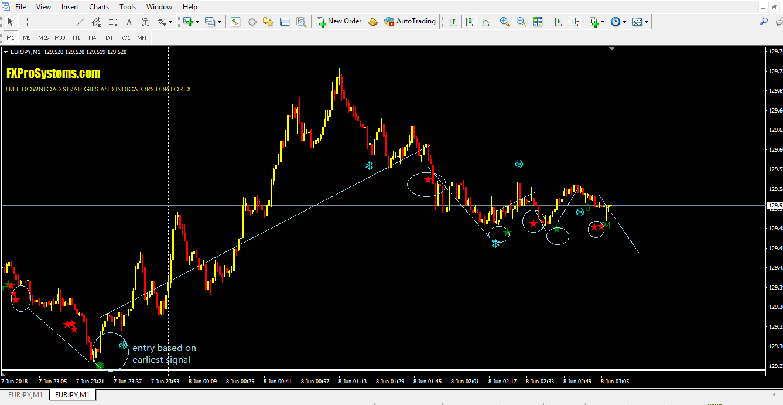 Forex Price Action Pattern Indicator MT4 Download Free