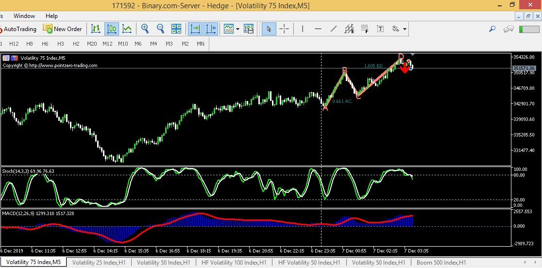 Indicator Mt5 Abcd Retracement