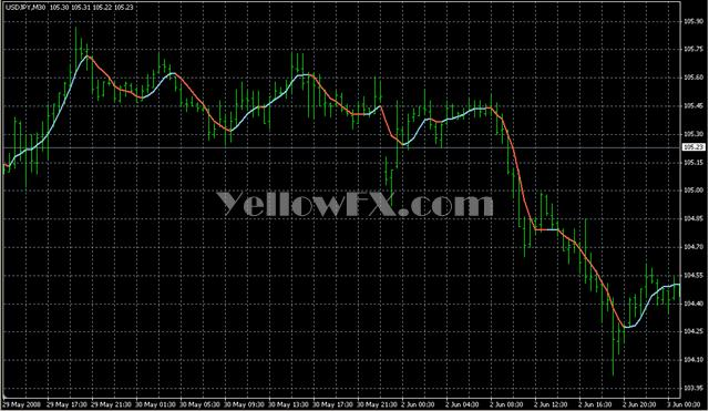 Free forex indicator download mq4