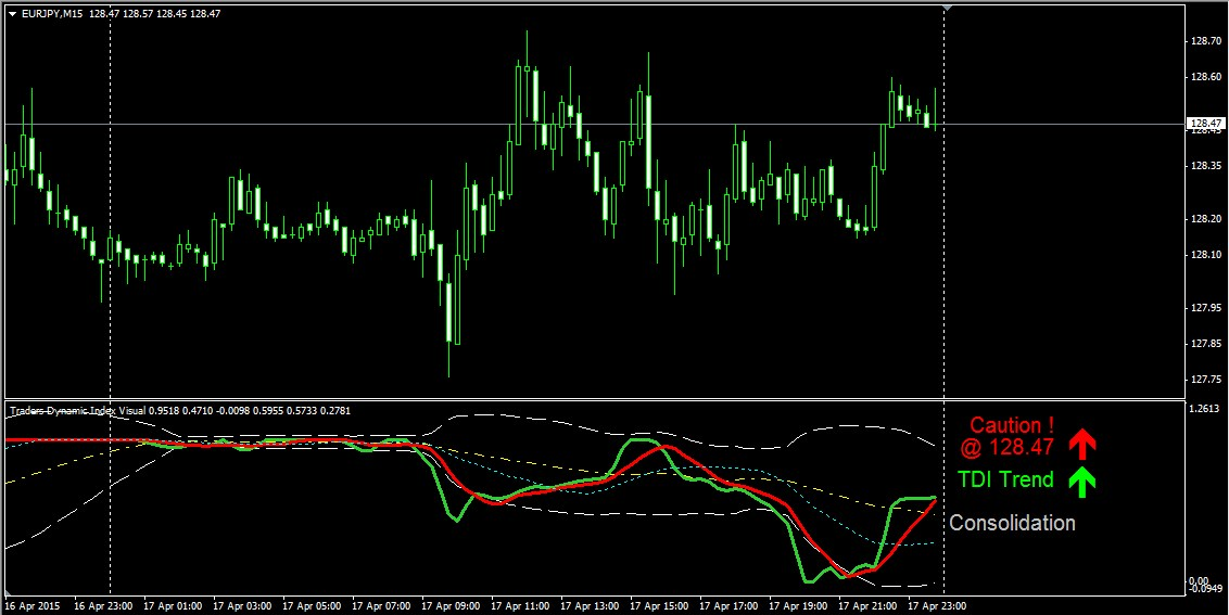 Forex tdi indicator