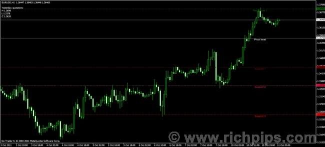 Q indikator forex magic dots