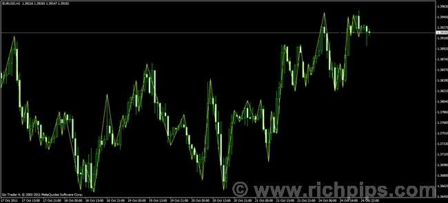 N forex indicator arrows