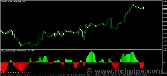 How to use forex freeway indicator
